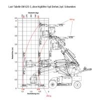 Last Tabelle GW 625-2_ohne Highlifter-hyd.Drehen_hyd.Schwenken